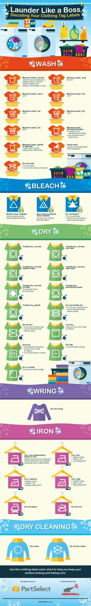 How to decode laundry labels INFOGRAPHIC